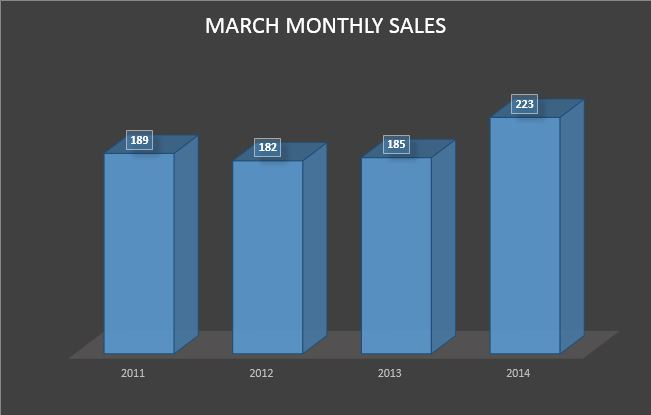 Home Sales on Staten Island for March 2014